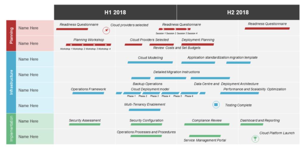 Technology Roadmap